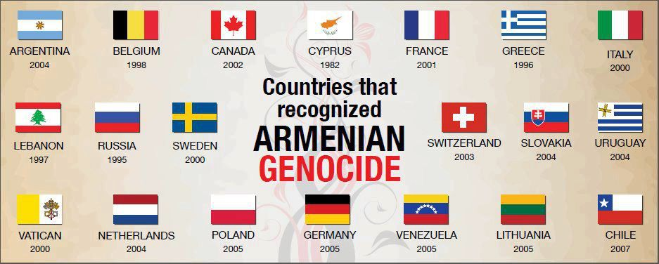 Countries That have recognized the genocideArmenianPulse2012