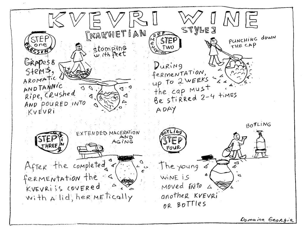 instrukcja robienia wina z kwewri